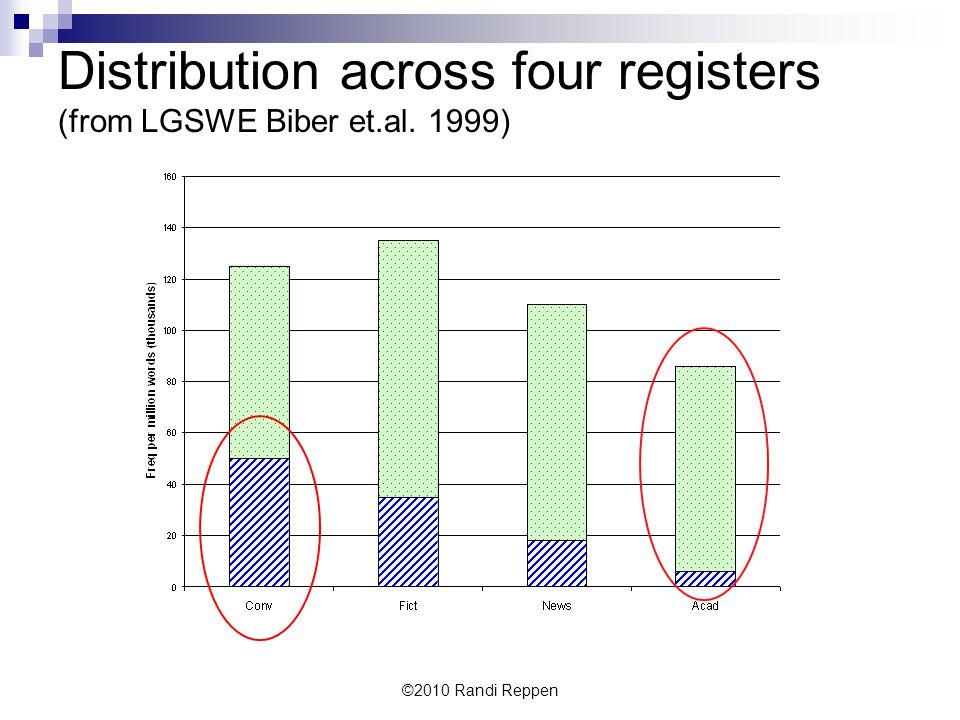 Distribution across four registers (from LGSWE Biber et.al. 1999) ©2010 Randi Reppen