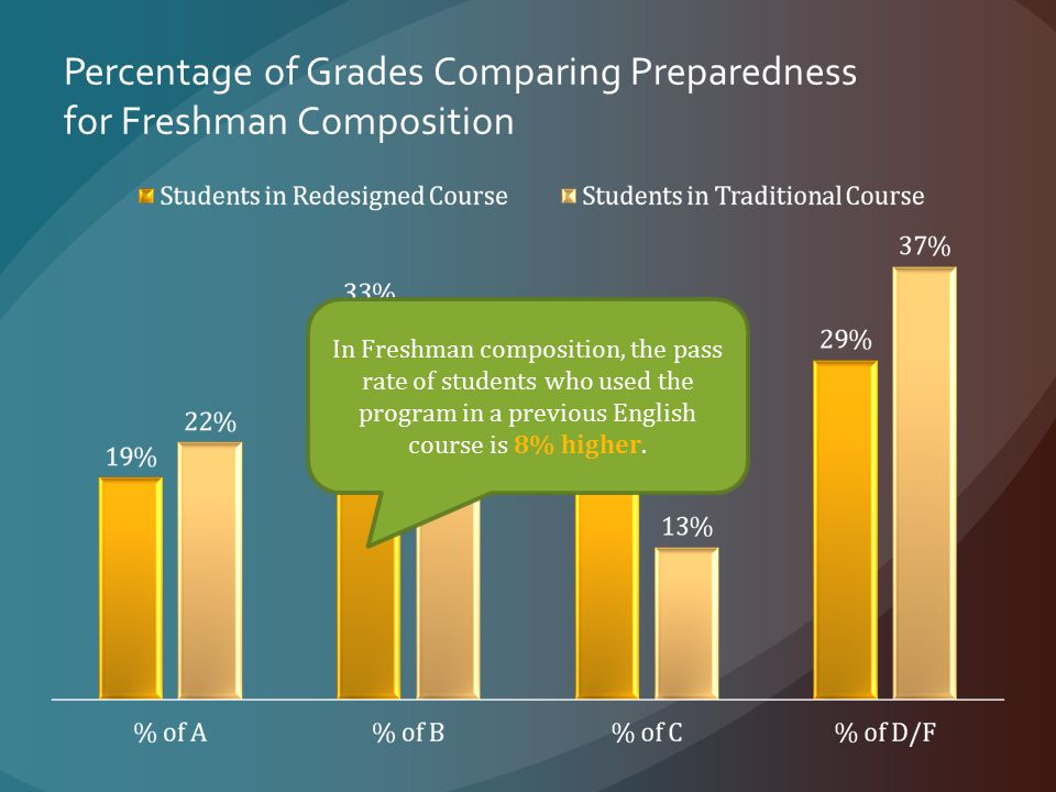 Percentage of Grades Comparing Preparedness for Freshman Composition In Freshman composition, the pass rate of students who used the program in a previous English course is 8% higher.