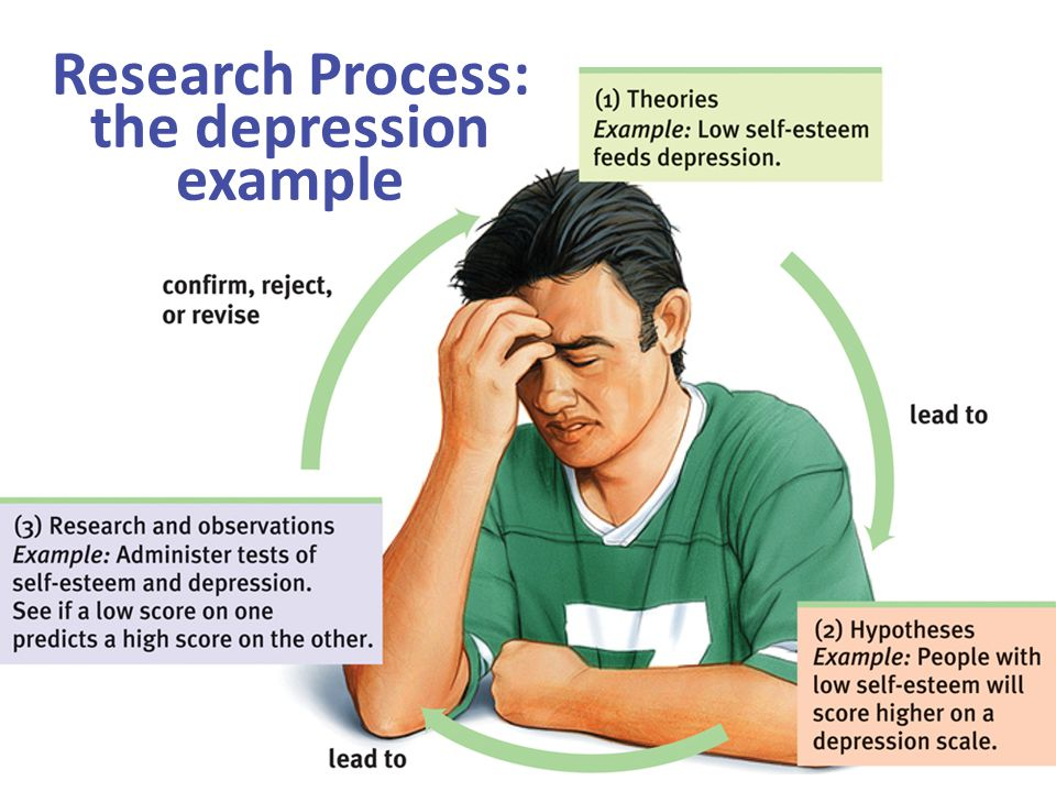 Research Process: the depression example