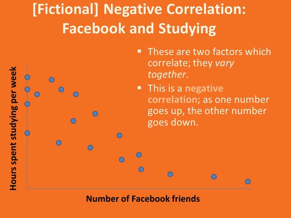 [Fictional] Negative Correlation: Facebook and Studying  These are two factors which correlate; they vary together.