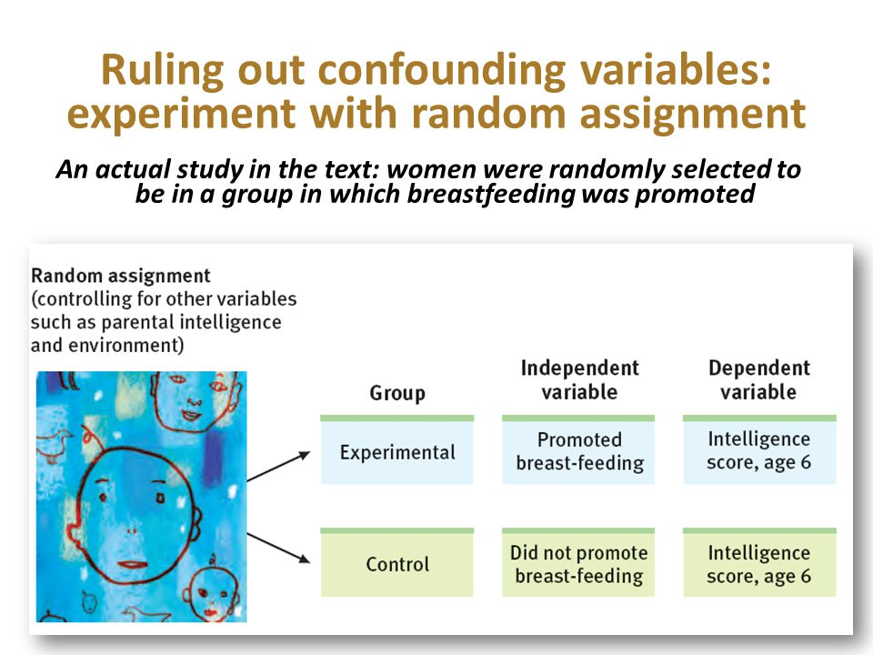 Ruling out confounding variables: experiment with random assignment An actual study in the text: women were randomly selected to be in a group in which breastfeeding was promoted +6 points