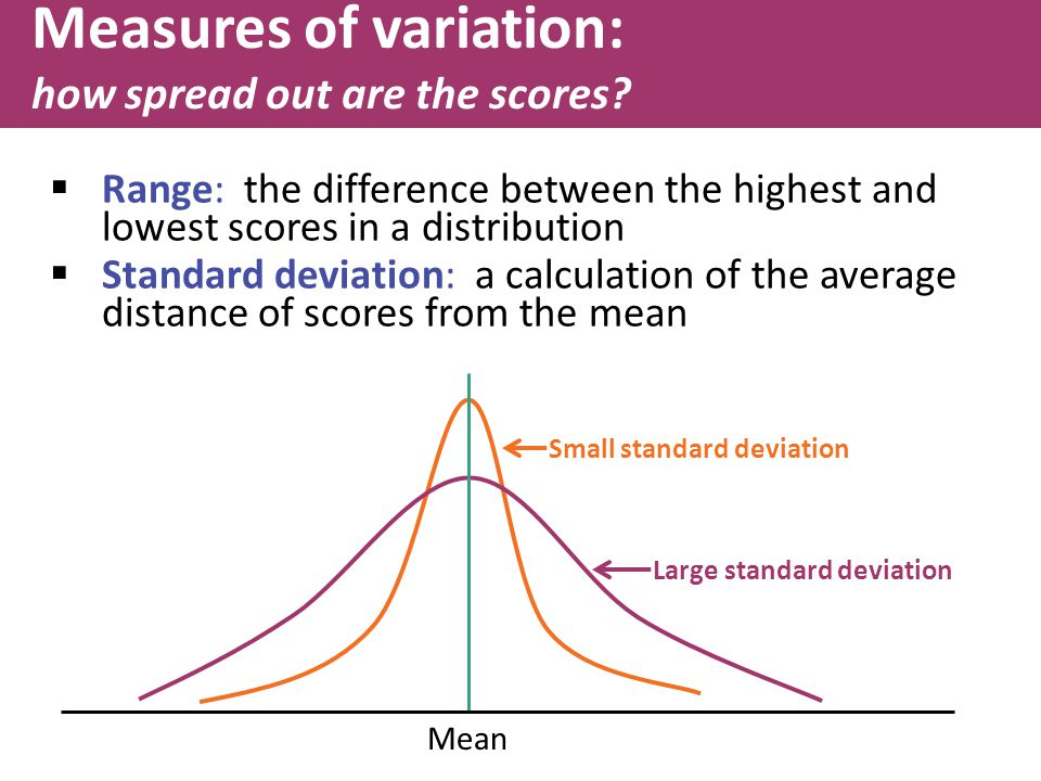 Mean Small standard deviation Large standard deviation  Range: the difference between the highest and lowest scores in a distribution  Standard deviation: a calculation of the average distance of scores from the mean Measures of variation: how spread out are the scores