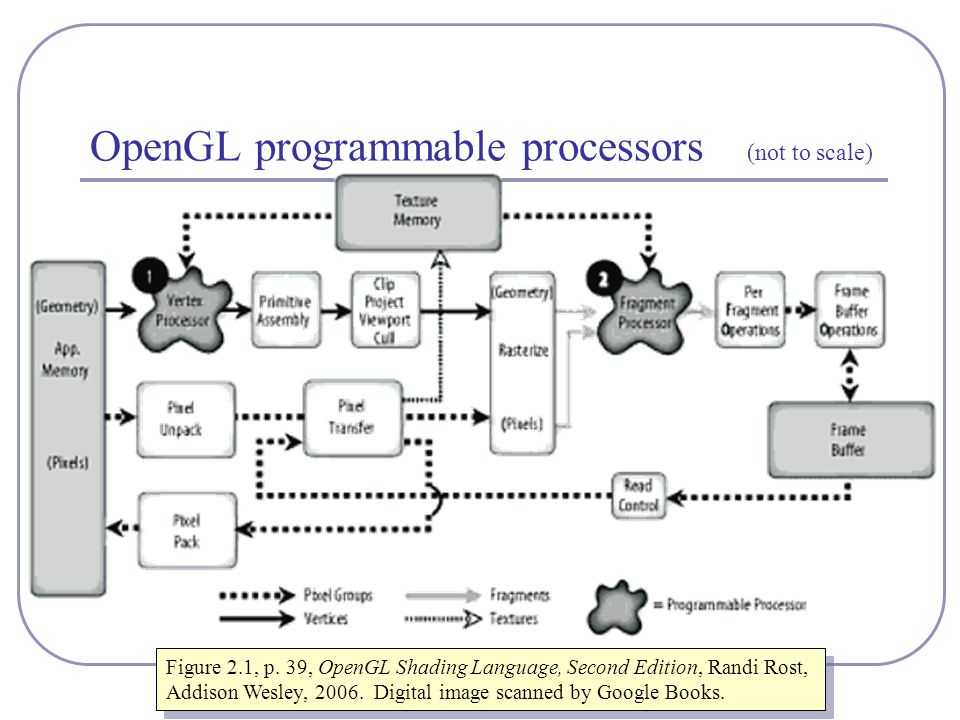 OpenGL programmable processors (not to scale) Figure 2.1, p.