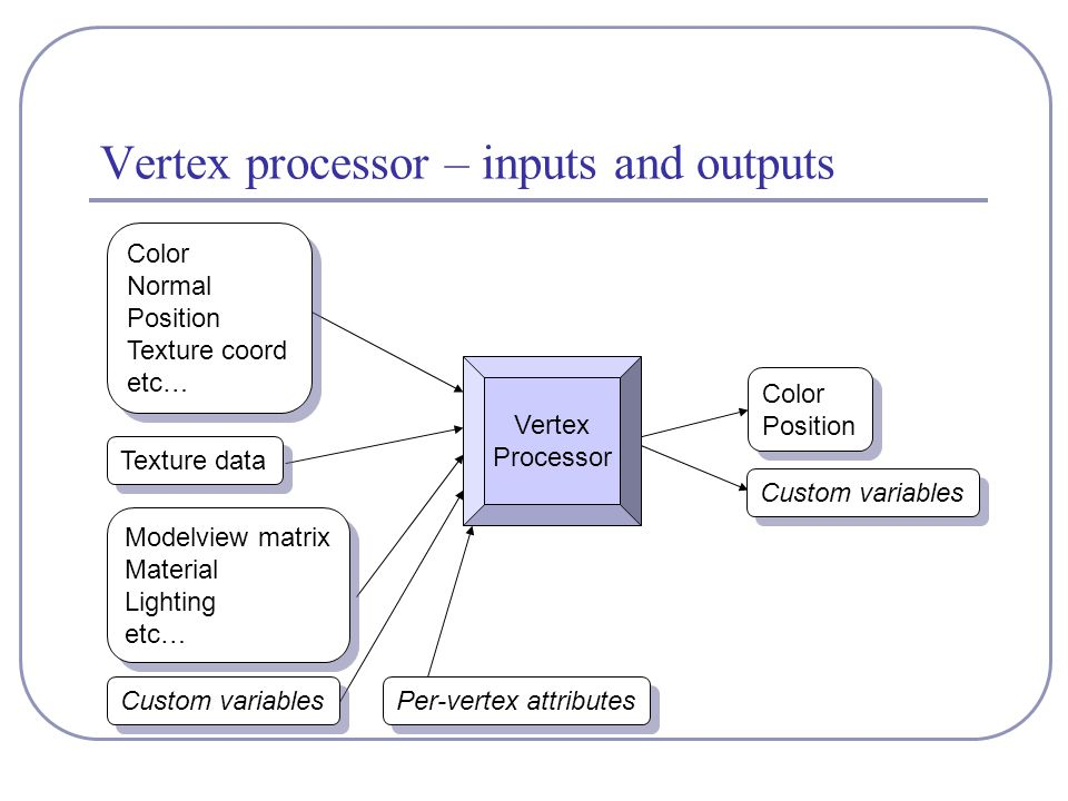 Vertex processor – inputs and outputs Color Normal Position Texture coord etc… Color Normal Position Texture coord etc… Texture data Modelview matrix Material Lighting etc… Modelview matrix Material Lighting etc… Custom variables Color Position Color Position Custom variables Vertex Processor Per-vertex attributes