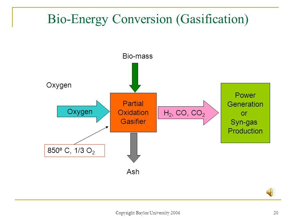 Copyright Baylor University 2006 20 Bio-Energy Conversion (Gasification) Partial Oxidation Gasifier H 2, CO, CO 2 Bio-mass Oxygen Ash Power Generation or Syn-gas Production 850º C, 1/3 O 2