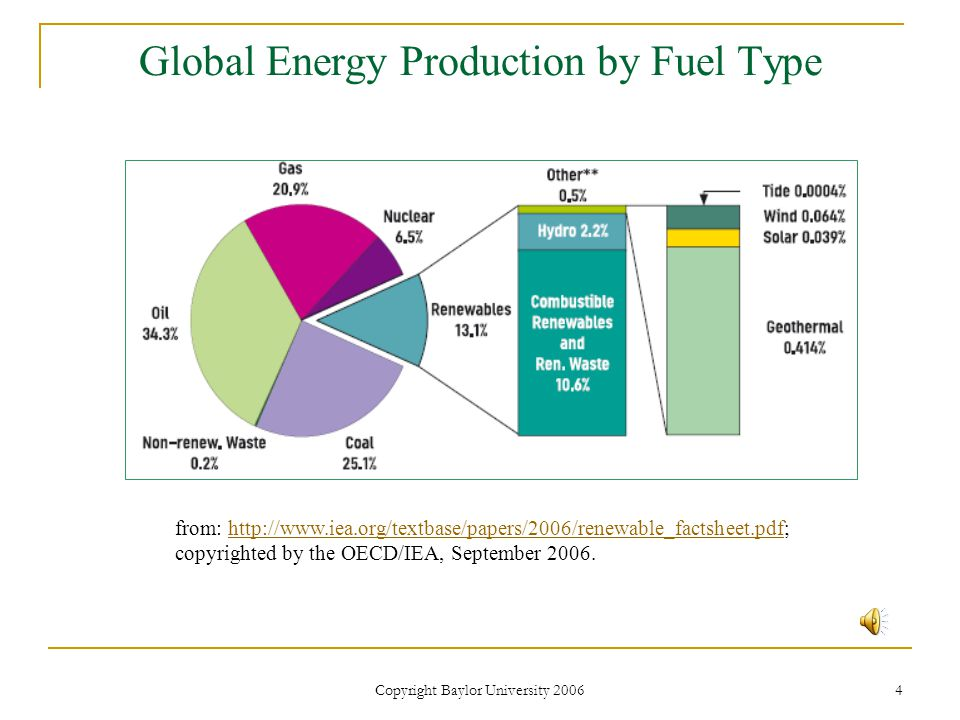 Copyright Baylor University 2006 4 Global Energy Production by Fuel Type from: http://www.iea.org/textbase/papers/2006/renewable_factsheet.pdf;http://www.iea.org/textbase/papers/2006/renewable_factsheet.pdf copyrighted by the OECD/IEA, September 2006.