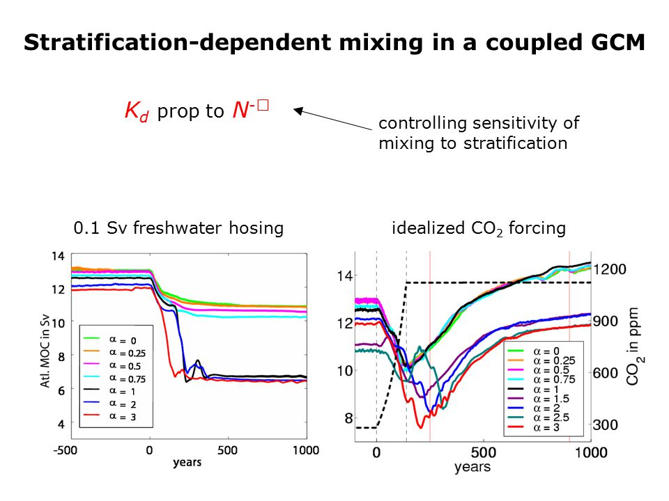 Stratification-dependent mixing in a coupled GCM controlling sensitivity of mixing to stratification 0.1 Sv freshwater hosingidealized CO 2 forcing K d prop to N - 