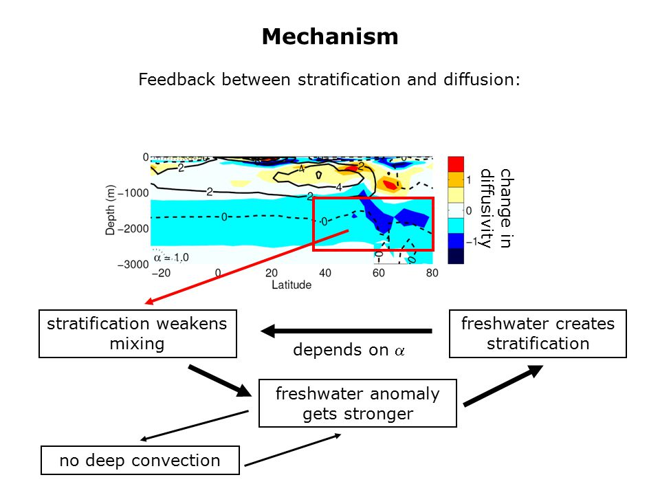 Mechanism Feedback between stratification and diffusion: change in diffusivity freshwater creates stratification stratification weakens mixing freshwater anomaly gets stronger depends on  no deep convection