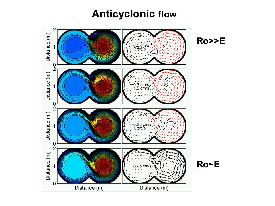 Anticyclonic flow Ro>>E Ro~E