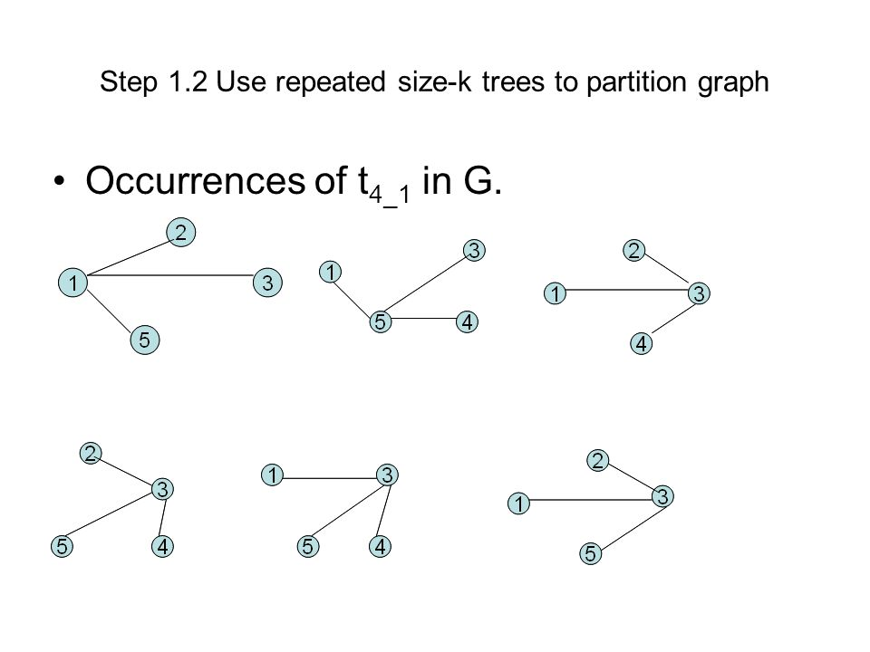 Step 1.2 Use repeated size-k trees to partition graph Occurrences of t 4_1 in G.