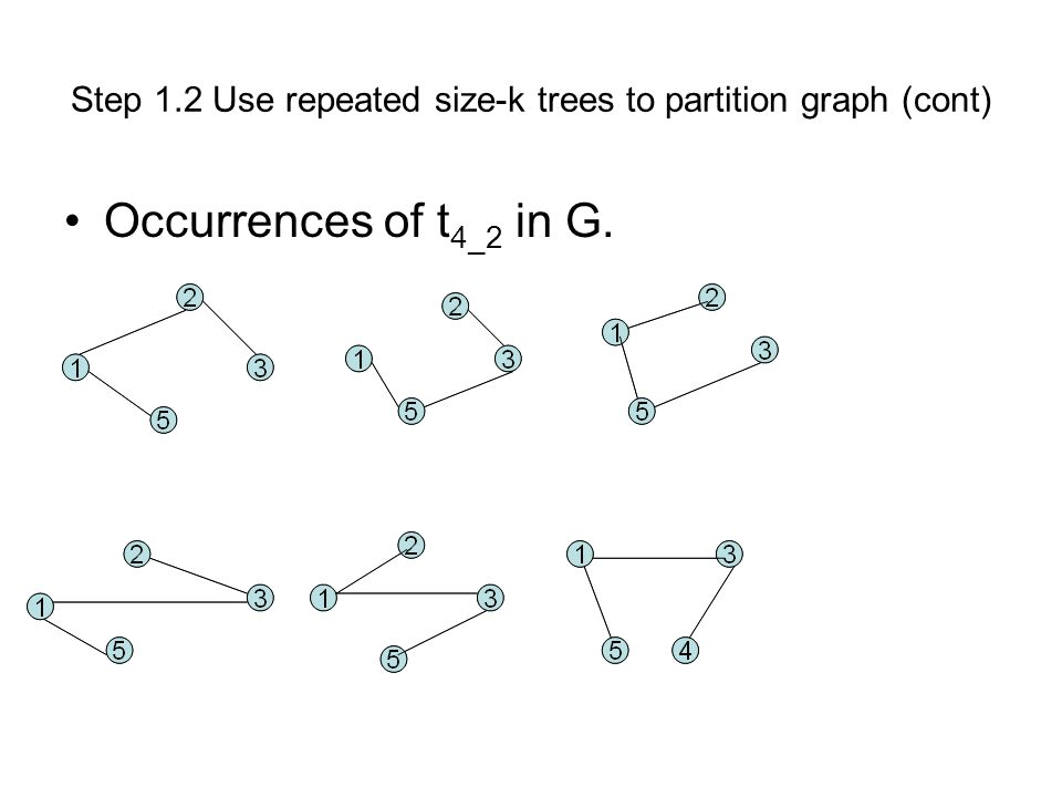 Step 1.2 Use repeated size-k trees to partition graph (cont) Occurrences of t 4_2 in G.