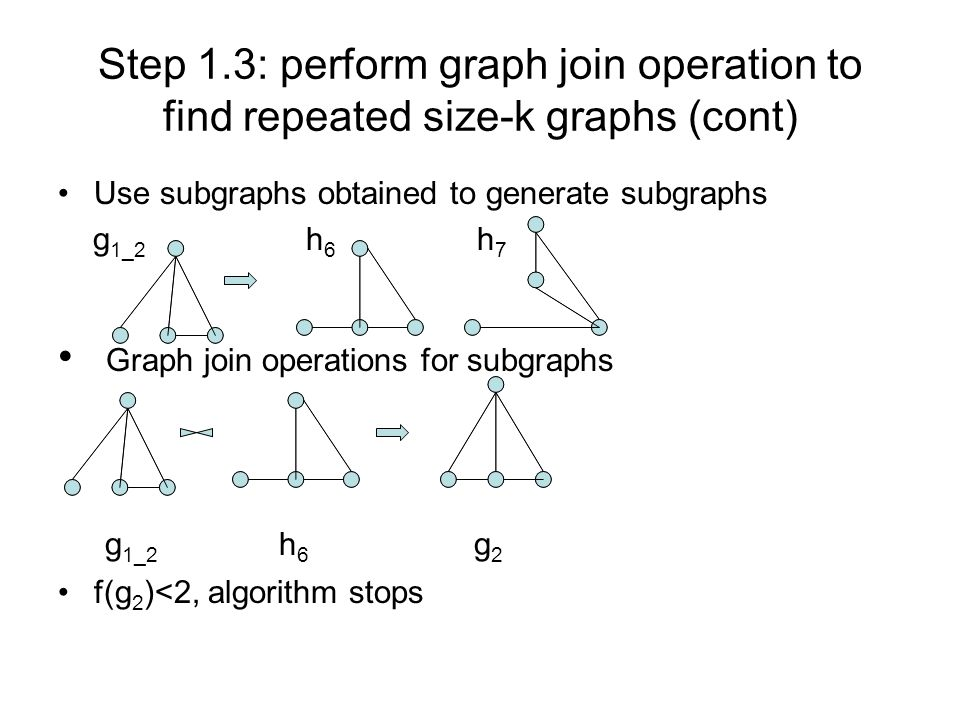 Step 1.3: perform graph join operation to find repeated size-k graphs (cont) Use subgraphs obtained to generate subgraphs g 1_2 h 6 h 7 Graph join operations for subgraphs g 1_2 h 6 g 2 f(g 2 )<2, algorithm stops