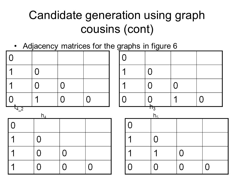 Candidate generation using graph cousins (cont) Adjacency matrices for the graphs in figure 6 t 4_2 h 3 h 4 h 5