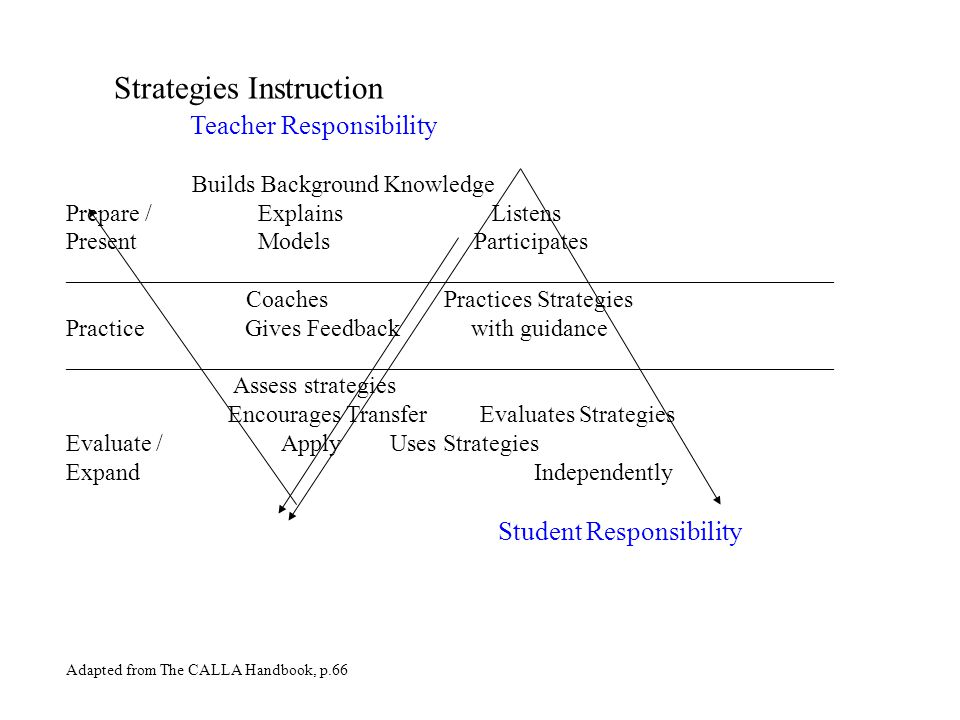 Strategies Instruction Teacher Responsibility Builds Background Knowledge Prepare /Explains Listens PresentModels Participates ________________________________________________________________ Coaches Practices Strategies Practice Gives Feedback with guidance ________________________________________________________________ Assess strategies Encourages Transfer Evaluates Strategies Evaluate / Apply Uses Strategies Expand Independently Student Responsibility Adapted from The CALLA Handbook, p.66