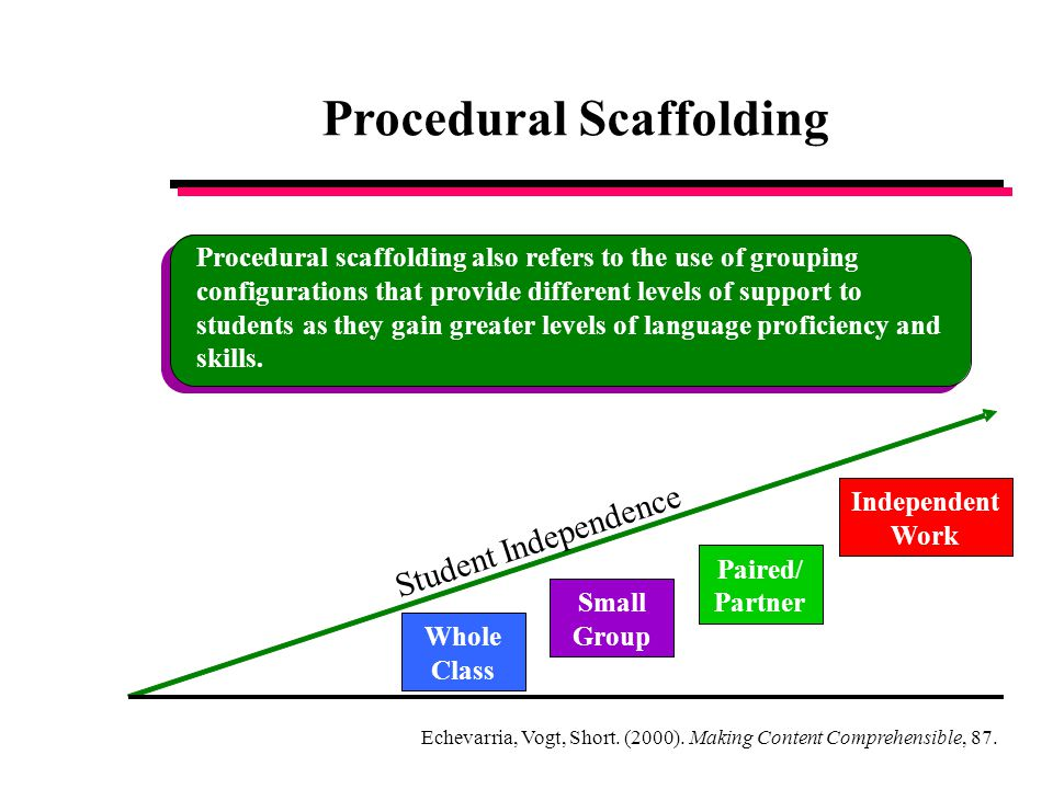 Procedural Scaffolding Student Independence Whole Class Small Group Paired/ Partner Independent Work Procedural scaffolding also refers to the use of grouping configurations that provide different levels of support to students as they gain greater levels of language proficiency and skills.