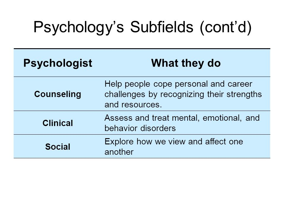 Psychology's Subfields (cont'd) PsychologistWhat they do Counseling Help people cope personal and career challenges by recognizing their strengths and resources.