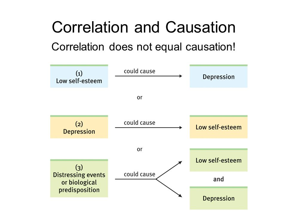 Correlation and Causation Correlation does not equal causation!