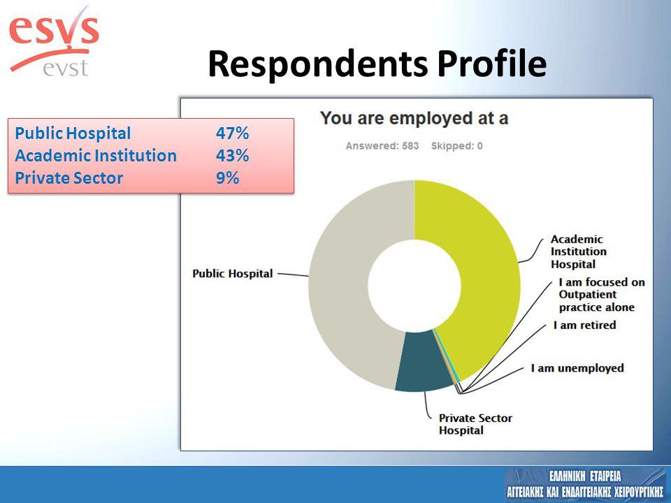 Respondents Profile Public Hospital 47% Academic Institution43% Private Sector9% Public Hospital 47% Academic Institution43% Private Sector9%