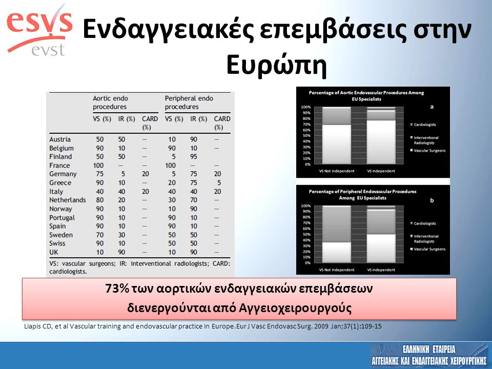 Endovascular Training Profile 41,5% of ENDO training programs DO NOT include Radiation Protection modules