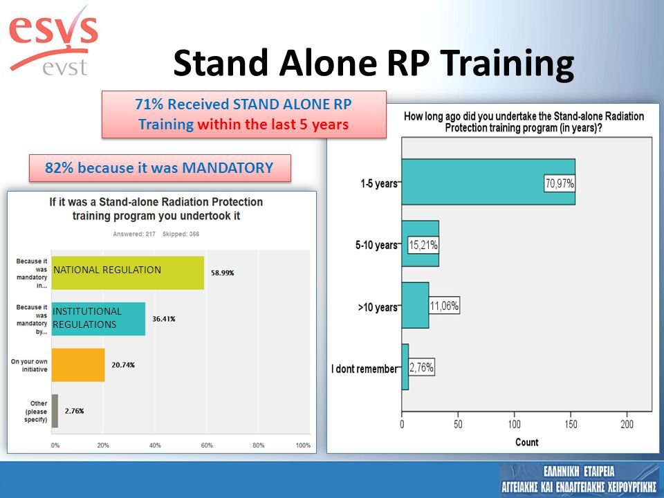71% Received STAND ALONE RP Training within the last 5 years Stand Alone RP Training NATIONAL REGULATION INSTITUTIONAL REGULATIONS 82% because it was MANDATORY