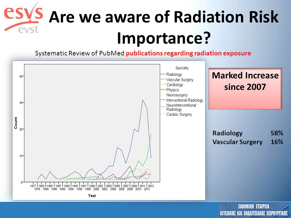 Radiation Protection Training 69% were Radiation Protection trained (but 90% get exposed during ENDO) 69% were Radiation Protection trained (but 90% get exposed during ENDO) STAND ALONE VS CURRICULUM IR PART OF VS ENDO 56,5% was a STAND-ALONE RP Training Program