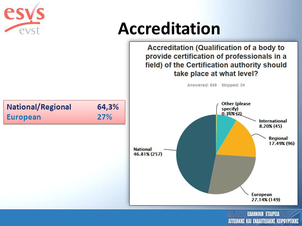 Accreditation National/Regional64,3% European27% National/Regional64,3% European27%