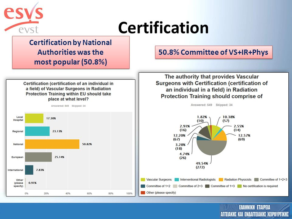 Certification Certification by National Authorities was the most popular (50.8%) Certification by National Authorities was the most popular (50.8%) 50.8% Committee of VS+IR+Phys