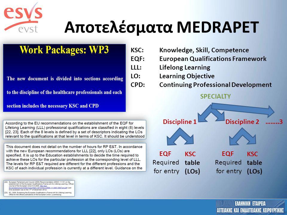 Αποτελέσματα MEDRAPET Discipline 1 EQF Required for entry KSC table (LOs) KSC:Knowledge, Skill, Competence EQF:European Qualifications Framework LLL:Lifelong Learning LO:Learning Objective CPD:Continuing Professional Development SPECIALTY Discipline 2 EQF Required for entry KSC table (LOs) ……..3