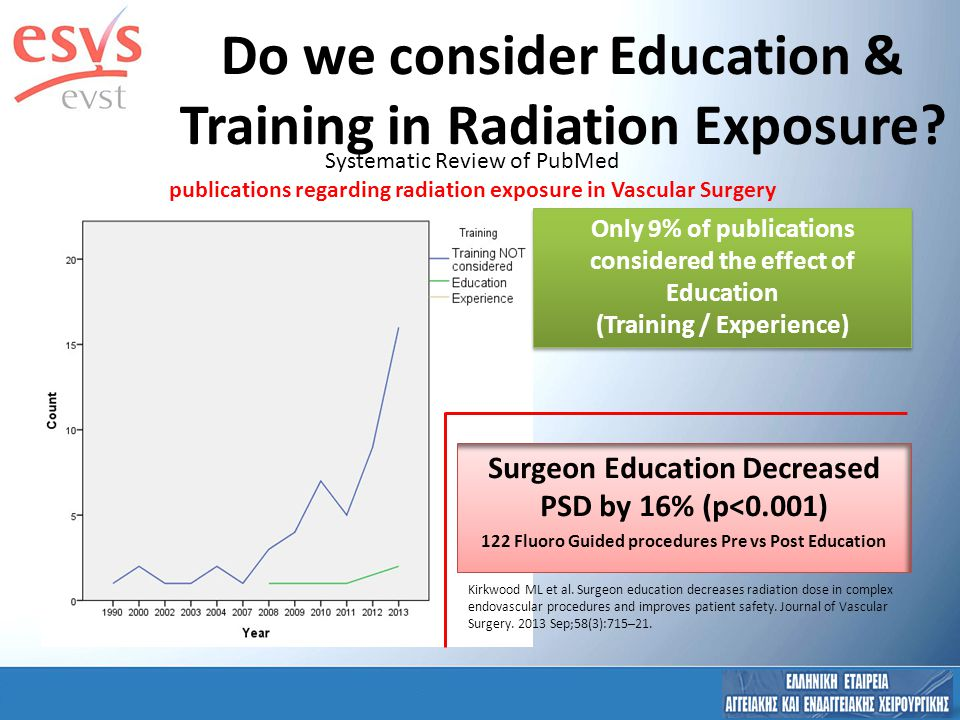 Stand Alone RP Training Within Countries99,1% Radiation Physicists83% EUROPEAN?