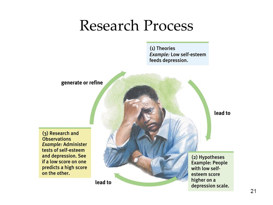 21 Research Process