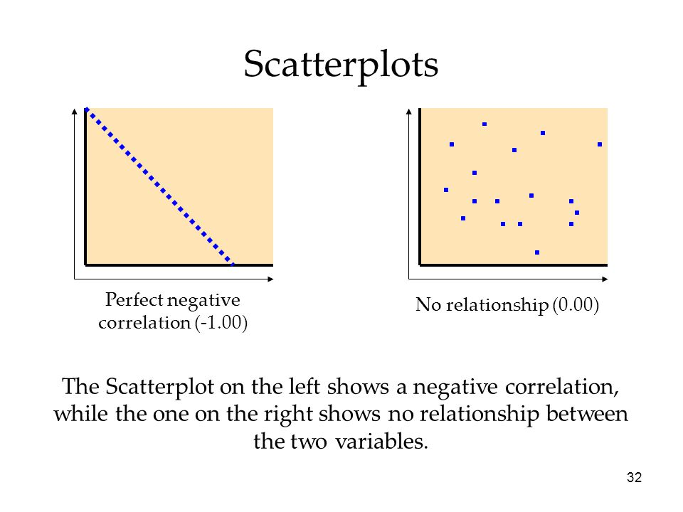 32 No relationship (0.00) Perfect negative correlation (-1.00) The Scatterplot on the left shows a negative correlation, while the one on the right shows no relationship between the two variables.