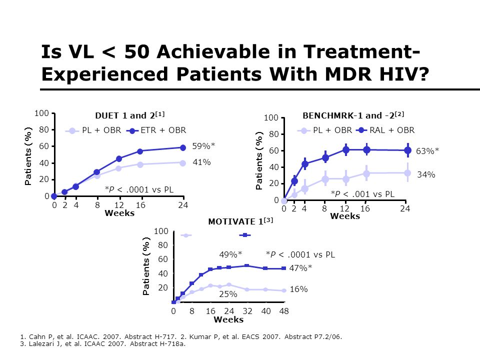 Is VL < 50 Achievable in Treatment- Experienced Patients With MDR HIV.