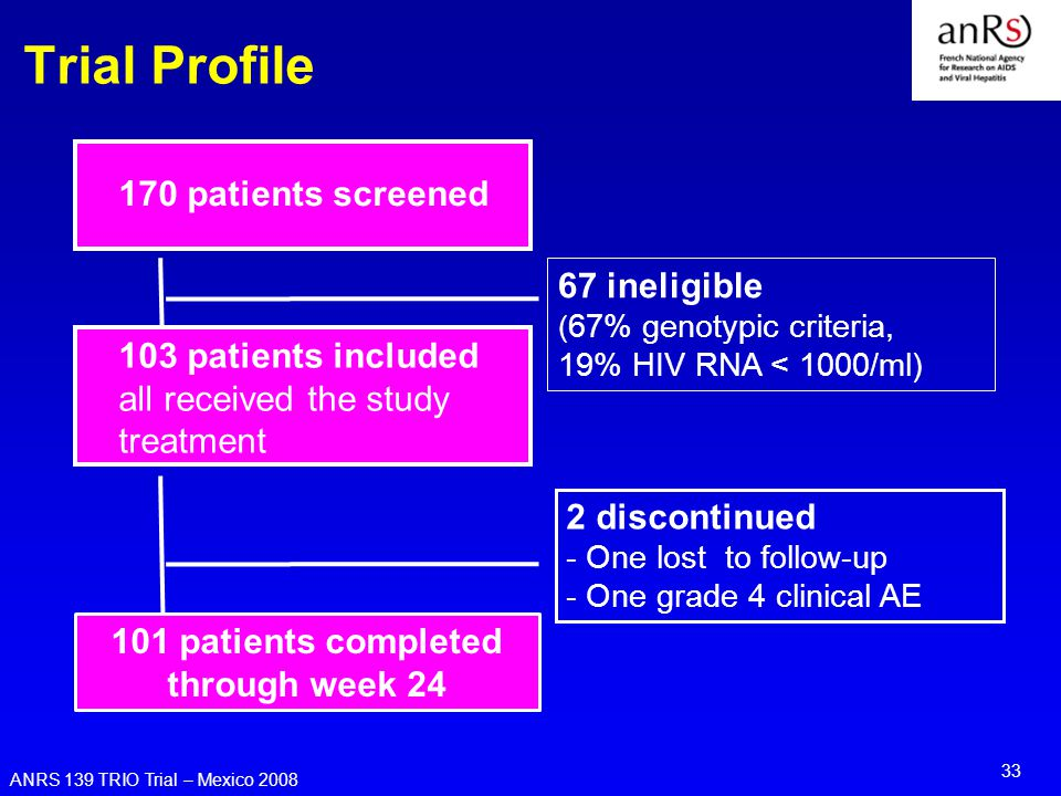 ANRS 139 TRIO Trial – Mexico 2008 33 Trial Profile 170 patients screened 67 ineligible ( 67% genotypic criteria, 19% HIV RNA < 1000/ml) 103 patients included all received the study treatment 2 discontinued - One lost to follow-up - One grade 4 clinical AE 101 patients completed through week 24