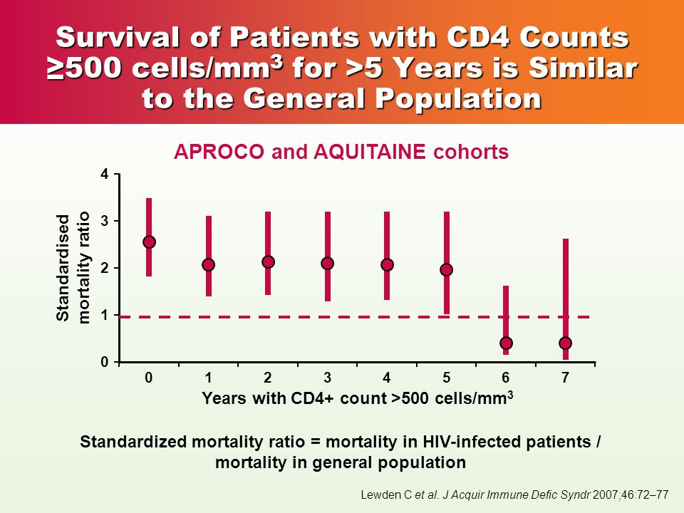 Survival of Patients with CD4 Counts ≥500 cells/mm 3 for >5 Years is Similar to the General Population Lewden C et al.
