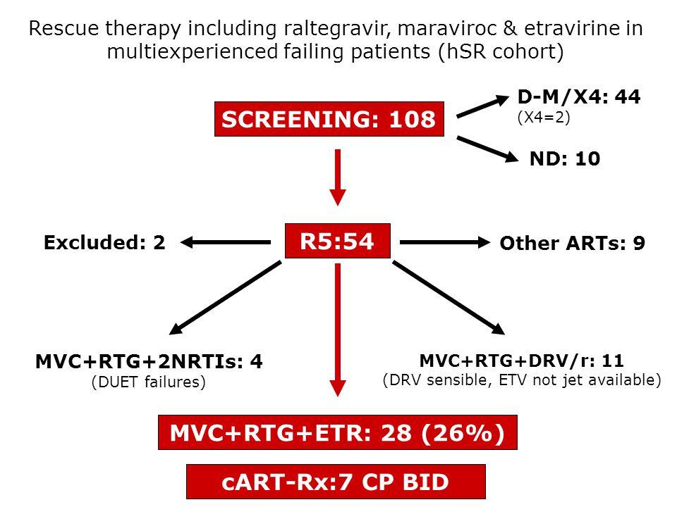 SCREENING: 108 D-M/X4: 44 (X4=2) ND: 10 R5:54 MVC+RTG+ETR: 28 (26%) MVC+RTG+2NRTIs: 4 (DUET failures) MVC+RTG+DRV/r: 11 (DRV sensible, ETV not jet available) Excluded: 2 Other ARTs: 9 Rescue therapy including raltegravir, maraviroc & etravirine in multiexperienced failing patients (hSR cohort) cART-Rx:7 CP BID