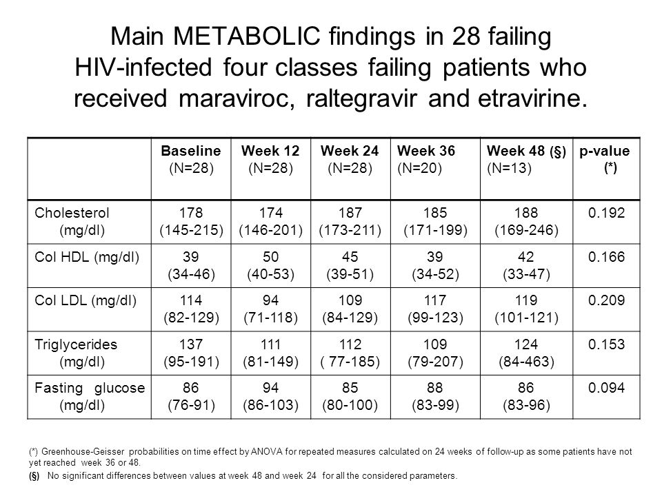 Baseline (N=28) Week 12 (N=28) Week 24 (N=28) Week 36 (N=20) Week 48 (§) (N=13) p-value (*) Cholesterol (mg/dl) 178 (145-215) 174 (146-201) 187 (173-211) 185 (171-199) 188 (169-246) 0.192 Col HDL (mg/dl)39 (34-46) 50 (40-53) 45 (39-51) 39 (34-52) 42 (33-47) 0.166 Col LDL (mg/dl)114 (82-129) 94 (71-118) 109 (84-129) 117 (99-123) 119 (101-121) 0.209 Triglycerides (mg/dl) 137 (95-191) 111 (81-149) 112 ( 77-185) 109 (79-207) 124 (84-463) 0.153 Fasting glucose (mg/dl) 86 (76-91) 94 (86-103) 85 (80-100) 88 (83-99) 86 (83-96) 0.094 (*) Greenhouse-Geisser probabilities on time effect by ANOVA for repeated measures calculated on 24 weeks of follow-up as some patients have not yet reached week 36 or 48.