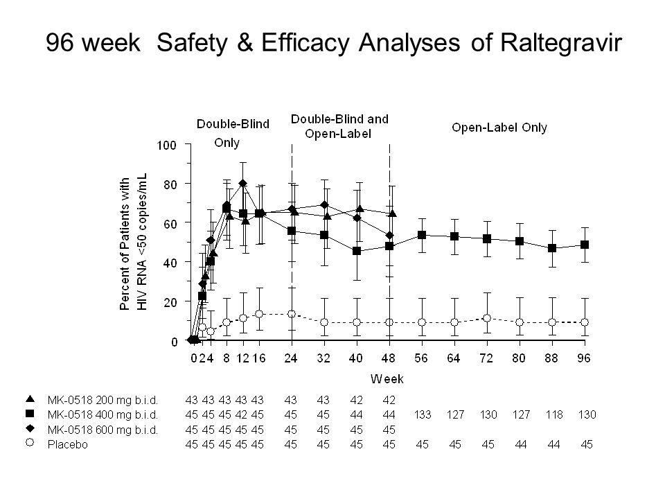 96 week Safety & Efficacy Analyses of Raltegravir