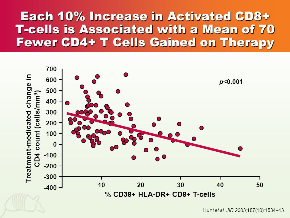 Each 10% Increase in Activated CD8+ T-cells is Associated with a Mean of 70 Fewer CD4+ T Cells Gained on Therapy Hunt et al.