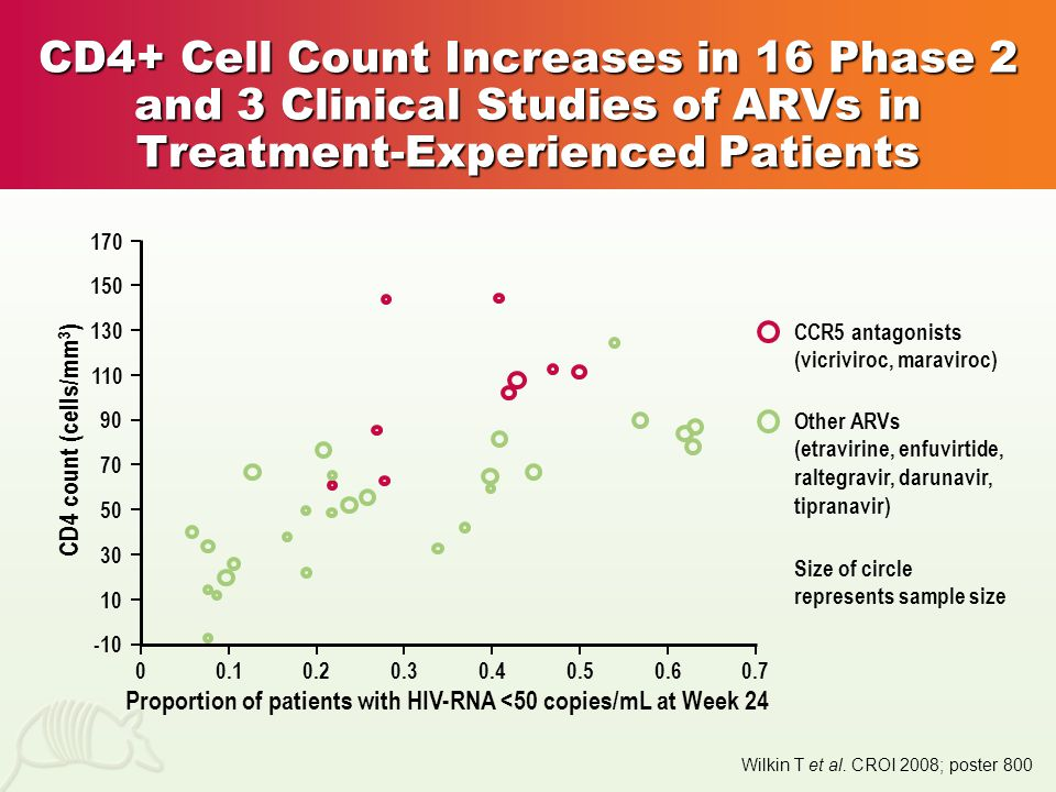 CD4+ Cell Count Increases in 16 Phase 2 and 3 Clinical Studies of ARVs in Treatment-Experienced Patients Wilkin T et al.
