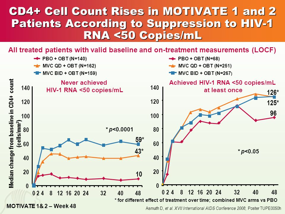 CD4+ Cell Count Rises in MOTIVATE 1 and 2 Patients According to Suppression to HIV-1 RNA <50 Copies/mL Median change from baseline in CD4+ count (cells/mm 3 ) 59* 43* 10 024812162024324048 0 20 40 60 80 100 120 140 PBO + OBT (N=140) MVC QD + OBT (N=162) MVC BID + OBT (N=159) Never achieved HIV-1 RNA <50 copies/mL MOTIVATE 1& 2 – Week 48 * for different effect of treatment over time; combined MVC arms vs PBO * p<0.0001 126* 125* 96 0 20 40 60 80 100 120 140 024812162024324048 PBO + OBT (N=68) MVC QD + OBT (N=251) MVC BID + OBT (N=267 ) Achieved HIV-1 RNA <50 copies/mL at least once * p<0.05 All treated patients with valid baseline and on-treatment measurements (LOCF) Asmuth D, et al.