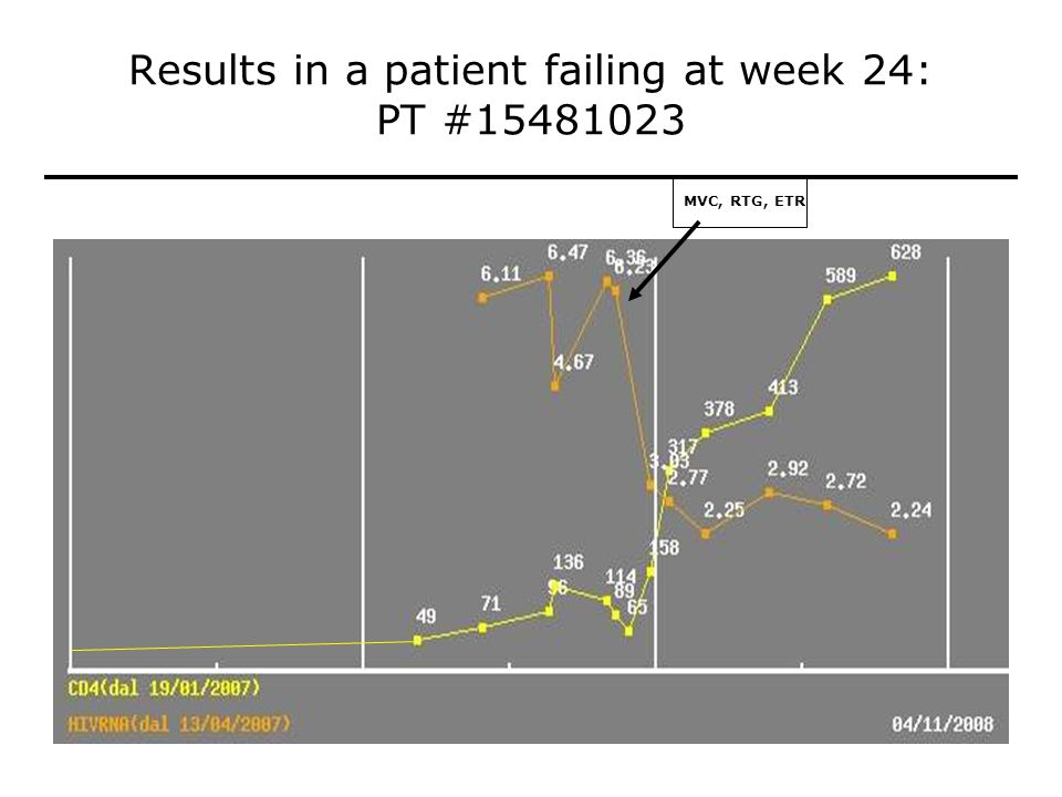 Results in a patient failing at week 24: PT #15481023 MVC, RTG, ETR