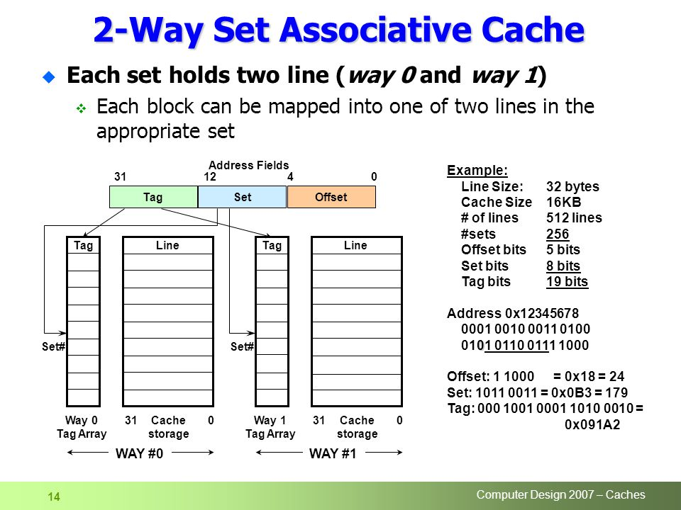 Computer Design 2007 – Caches 14 2-Way Set Associative Cache u Each set holds two line (way 0 and way 1)  Each block can be mapped into one of two lines in the appropriate set LineTag Line TagSetOffset Address Fields Cache storage Way 1 Tag Array Set# 031Way 0 Tag Array Set# 031Cache storage WAY #1WAY #0 Example: Line Size: 32 bytes Cache Size 16KB # of lines512 lines #sets256 Offset bits5 bits Set bits8 bits Tag bits19 bits Address 0x Offset: = 0x18 = 24 Set: = 0x0B3 = 179 Tag: = 0x091A2
