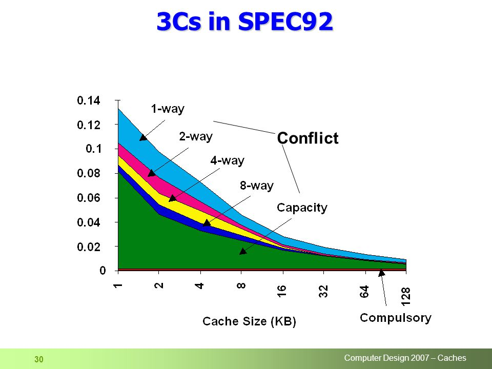 Computer Design 2007 – Caches 30 Conflict 3Cs in SPEC92