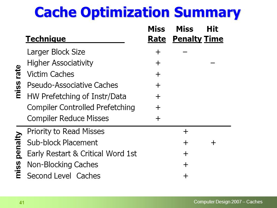 Computer Design 2007 – Caches 41 Cache Optimization Summary Miss Miss Hit Technique Rate Penalty Time Larger Block Size+– Higher Associativity+– Victim Caches+ Pseudo-Associative Caches + HW Prefetching of Instr/Data+ Compiler Controlled Prefetching+ Compiler Reduce Misses+ Priority to Read Misses+ Sub-block Placement ++ Early Restart & Critical Word 1st+ Non-Blocking Caches+ Second Level Caches+ miss rate miss penalty