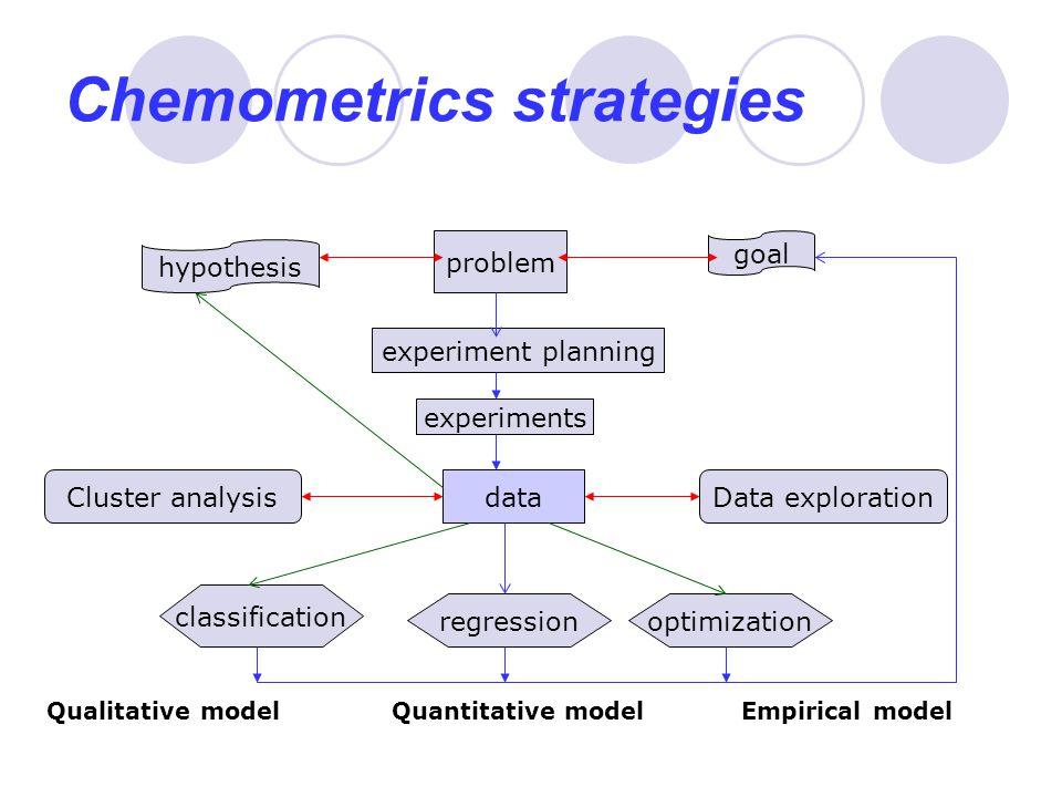 Chemometrics strategies problem hypothesis goal experiment planning experiments dataData explorationCluster analysis classification regressionoptimiza