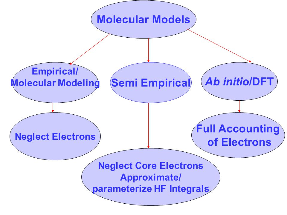 Molecular Models Semi Empirical Ab initio/DFT Empirical/ Molecular Modeling Full Accounting of Electrons Neglect Core Electrons Approximate/ parameter