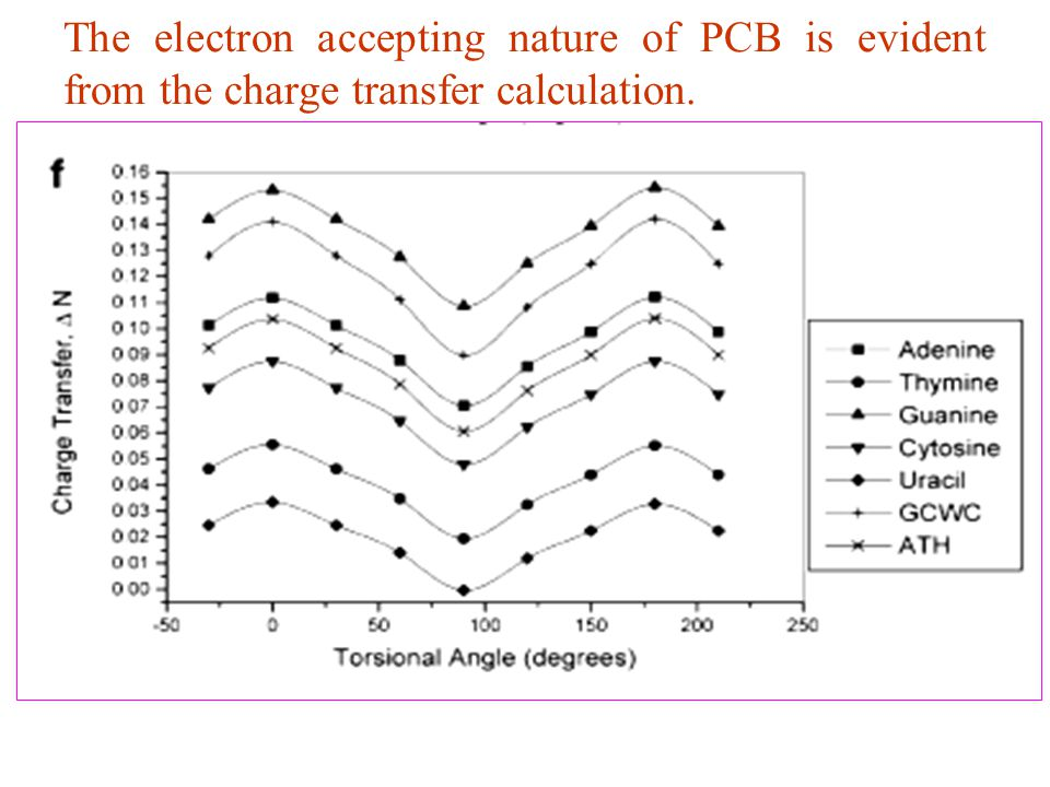 The electron accepting nature of PCB is evident from the charge transfer calculation.