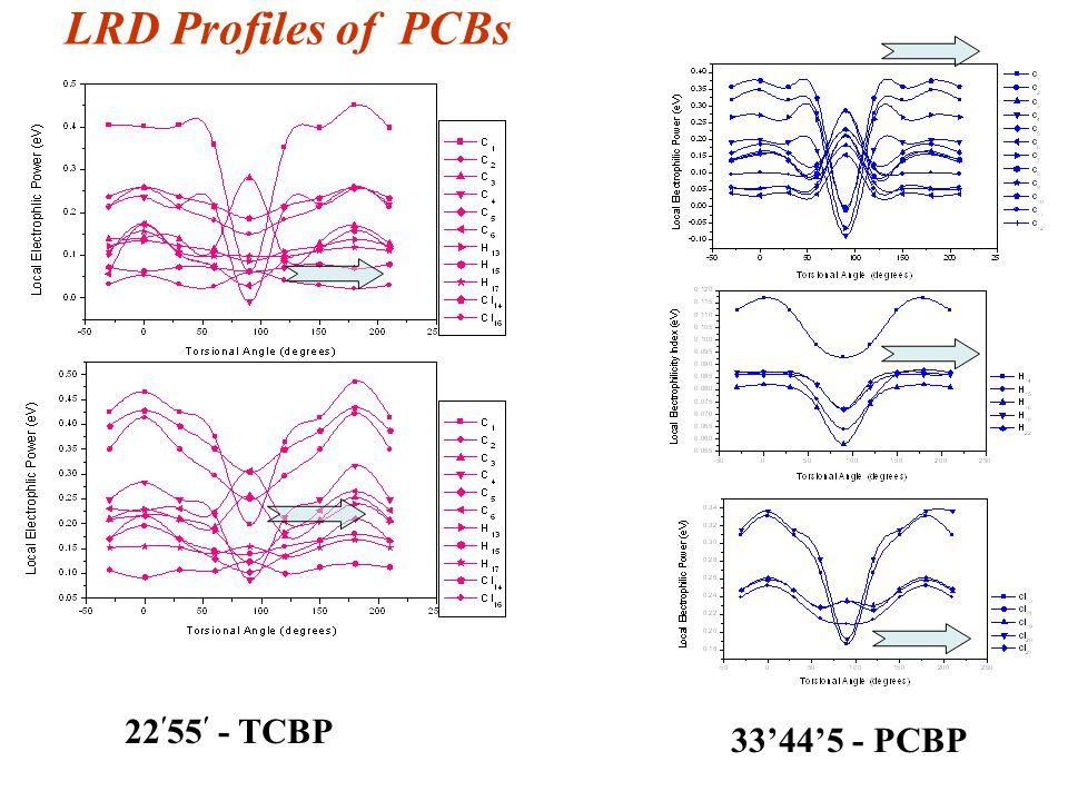 LRD Profiles of PCBs 22 ′ 55 ′ - TCBP 33'44'5 - PCBP