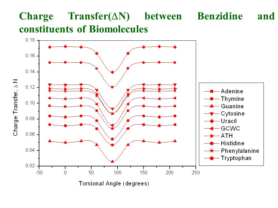 Charge Transfer(  N) between Benzidine and constituents of Biomolecules
