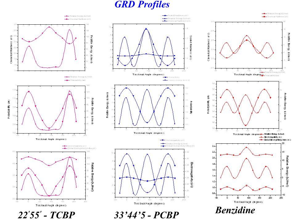 Benzidine 22 ′ 55 ′ - TCBP33'44'5 - PCBP GRD Profiles
